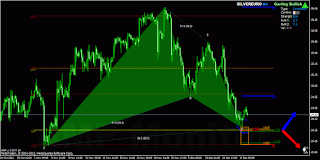 Gartley pattern with strong Fibo/Pivot cluster