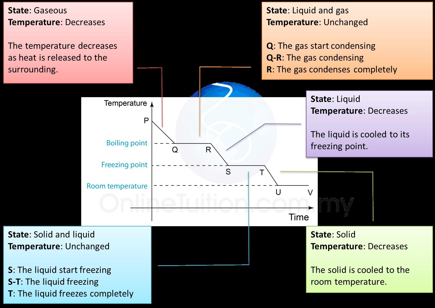 Lengkung penyejukan nota ulangkaji spm fizik tingkatan 4tingkatan 5 rajah di bawah menunjukkan perubahan suhu apabula satu gas disejukkan sehingga berubah menjadi pepejal ccuart Image collections