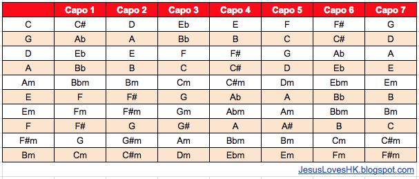 Chord 010 100 – Capo Chart