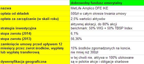 IKE dobrowolny fundusz emerytalny MetLife Amplico