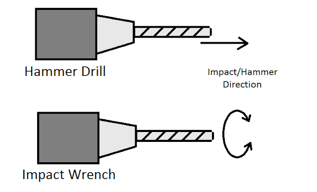 Impact vs Hammer
