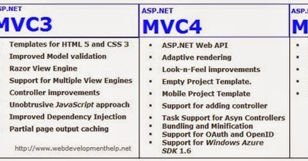 Feel Tech Evolution: ASP.NET MVC VERSIONS AND DIFFRENCES