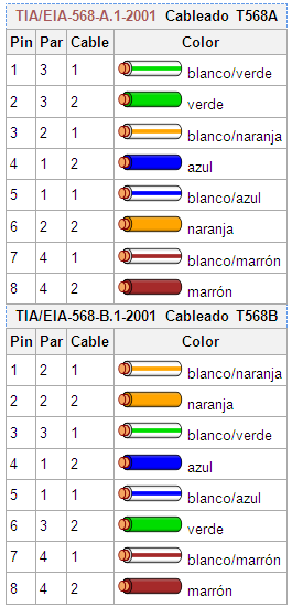 Blog de redes abril 2013 for Cable ethernet categoria 6