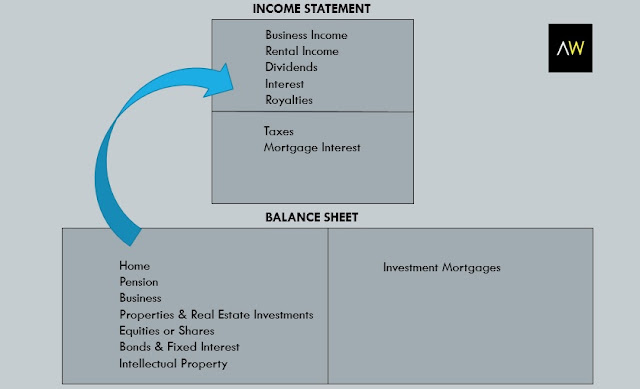 Table3: Balance sheet