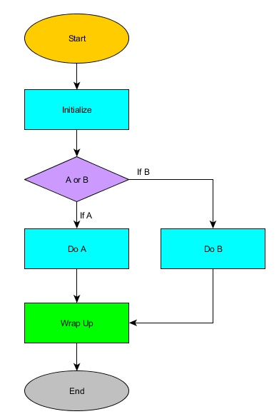 Best Free Flow Chart Software Yed Graphic Editor