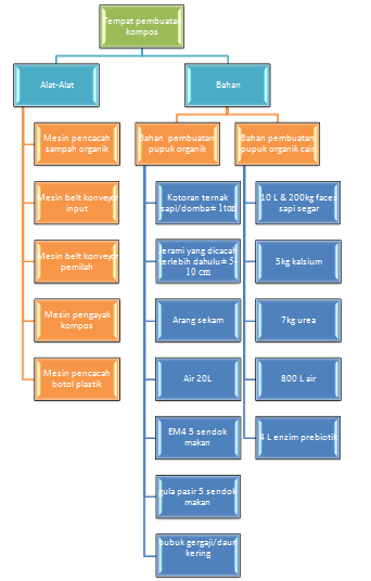 X stream inscada14 laporan hasil observasi tempat pembuatan kompos alur pembuatan pupuk organik cair ccuart Image collections