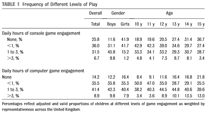 The average amount of time kids spend per day playing console and PC games.