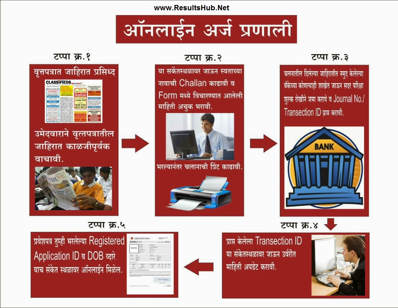 How to Apply Upper Kamgar Online_Process Steps