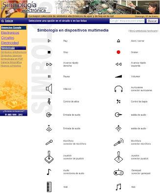 Símbolos en dispositivos multimedia  (audio y vídeo)