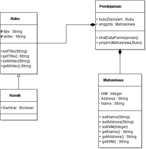 Blog tugas gambar diagram uml perpustakkan system iformasi blog tugas gambar diagram uml perpustakkan system iformasi perpustakaan ccuart Gallery