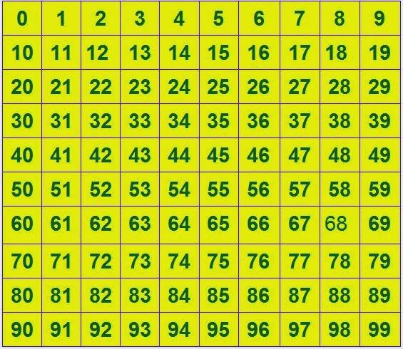 castillo de números del 0 al 99