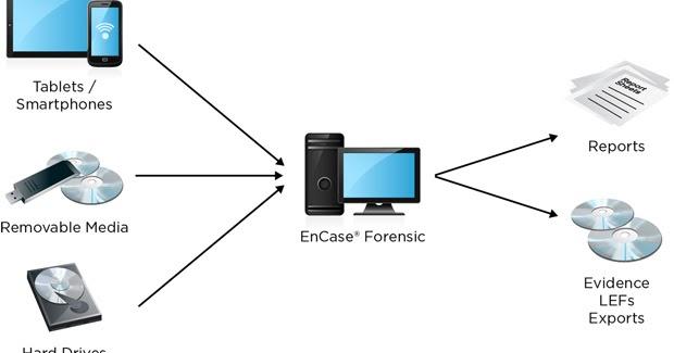 Encase forensic v7 download full version