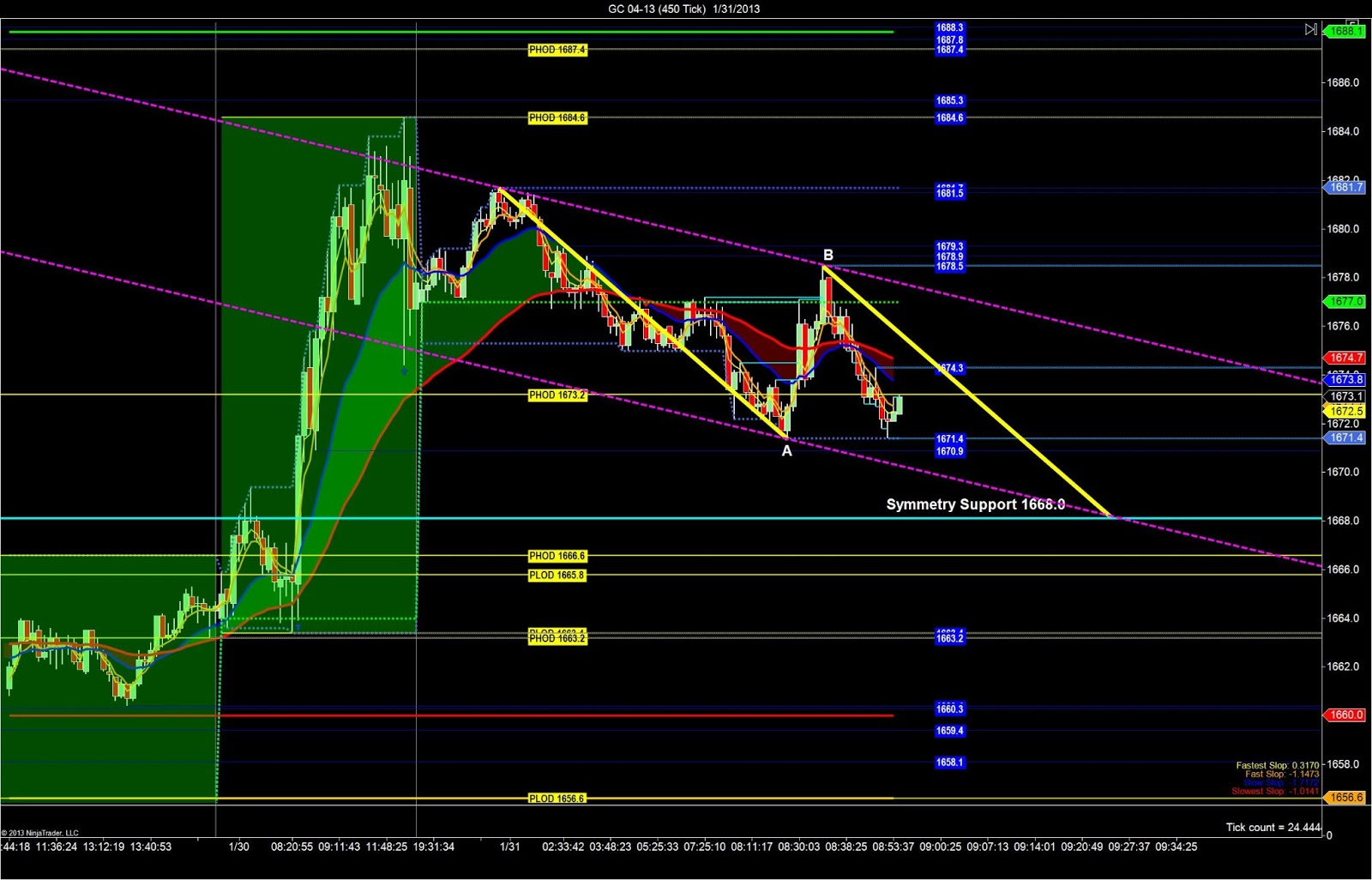 P nfp trading strategies