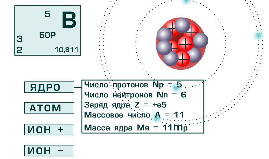 Строение атома. Автор: Шумкова