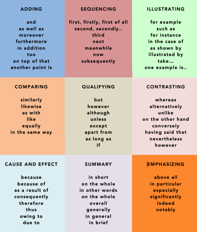 linking words used in essay writing
