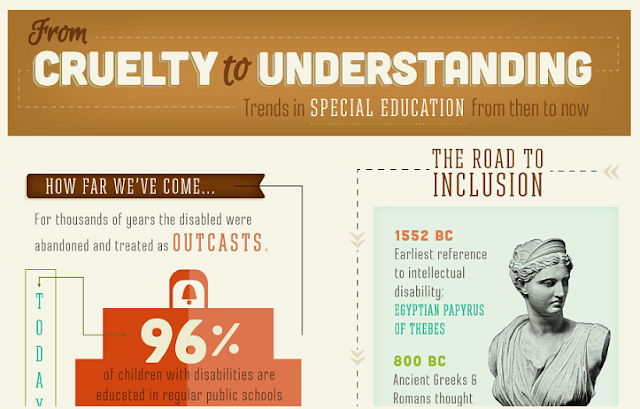 Infographic Trends In Special Education >> From Cruelty To Understanding Trends In Special Education From Then