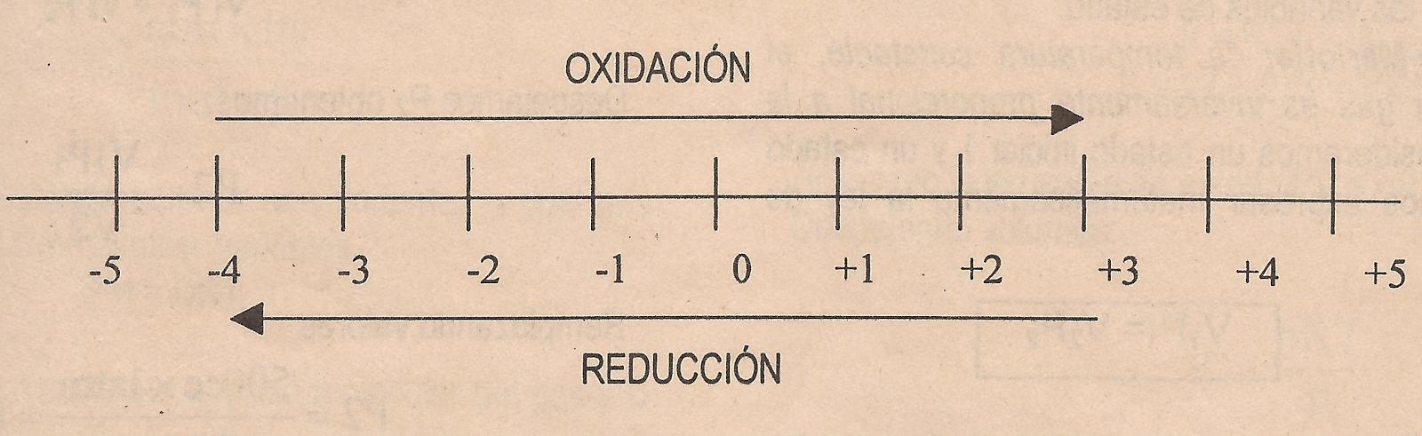 elemento ecuacion: