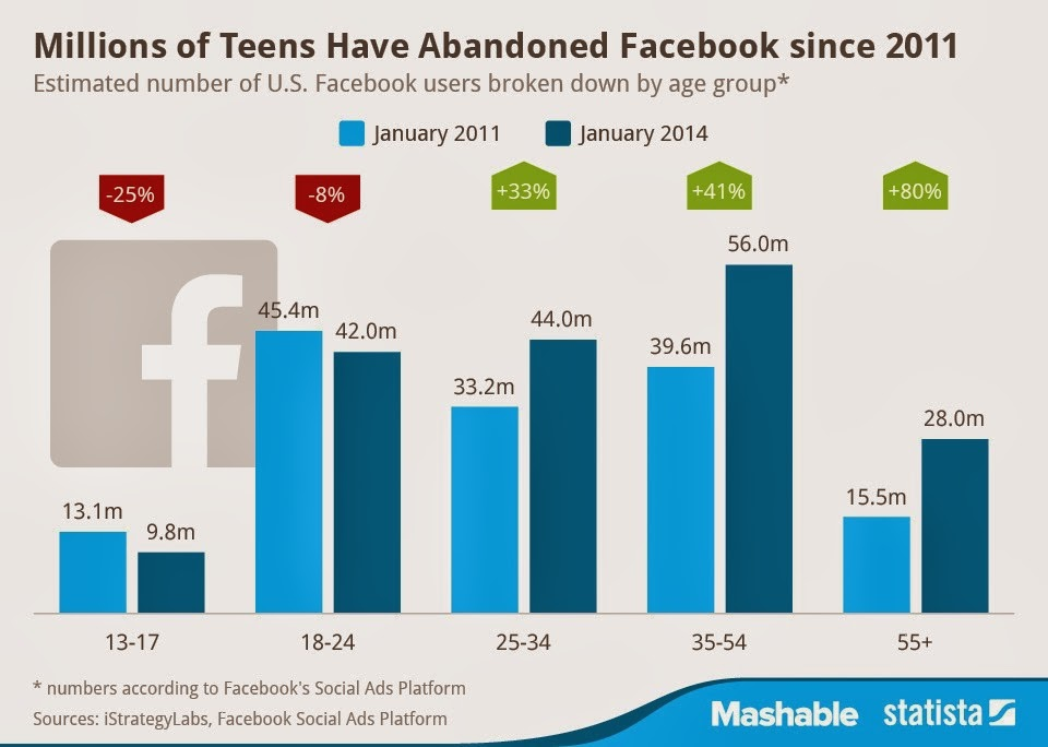 Teenagers Facebook