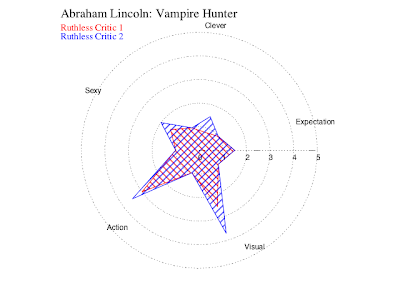 Abraham Lincoln: Vampire Hunter. Total waste of time.