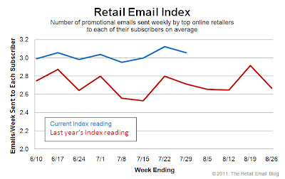 Click to view the July 29, 2011 Retail Email Index larger