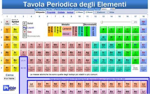 Cmaguardsm piccolo studio personale sulle forme di vita - Numero elementi tavola periodica ...