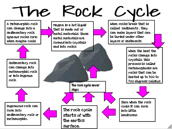Tienira the rock cycle here is my rock cycle that i did with kyra and this was part of the race that we did with the water cycle i hope that you have learnt something from ccuart Image collections