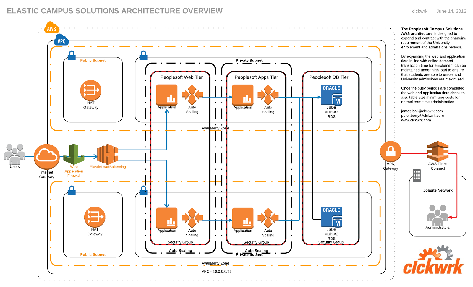 Clckwrk design blueprint peoplesoft campus solutions on aws availability campus solutions needs a high availability infrastructure to ensure that both the administrative and student users can access data at all malvernweather Choice Image