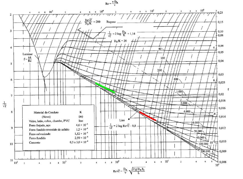 Dicasmecatronica determinao da perda distribuda o valor mdio da rugosidade uniforme k seguindo a linha de tendncia na cor vermelha indica aproximadamente 20000 ccuart Image collections