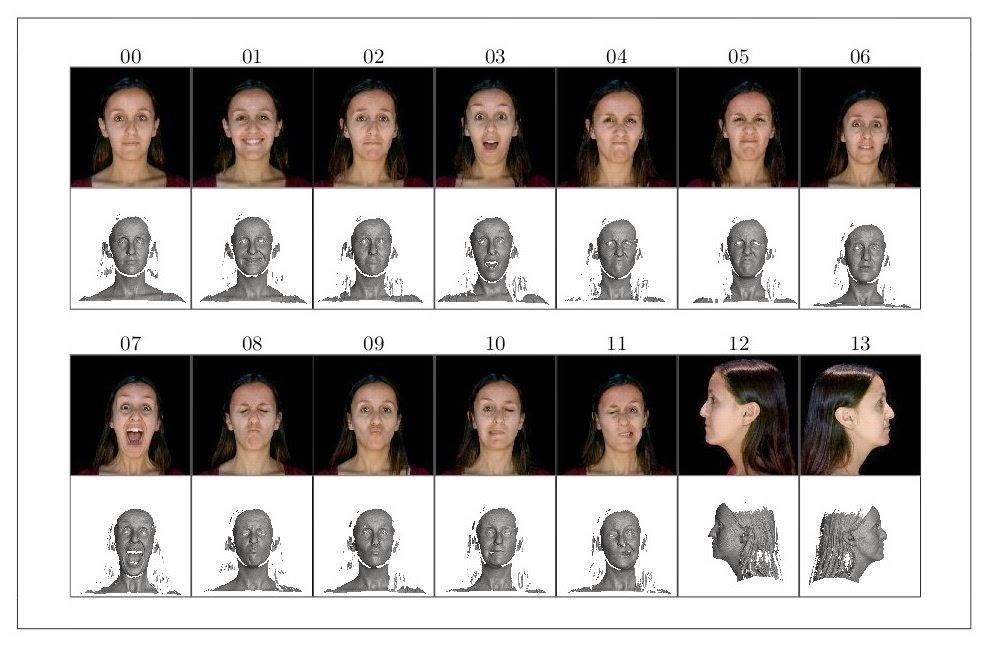 Avaliação de Faces Humanas