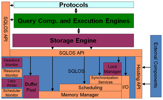 database amigos: what is sql server operating system ( sqlos)