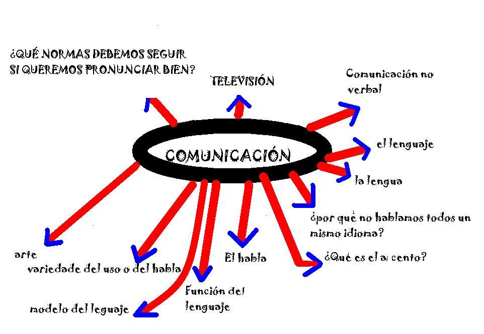 el proposito de la comunicacion celular: