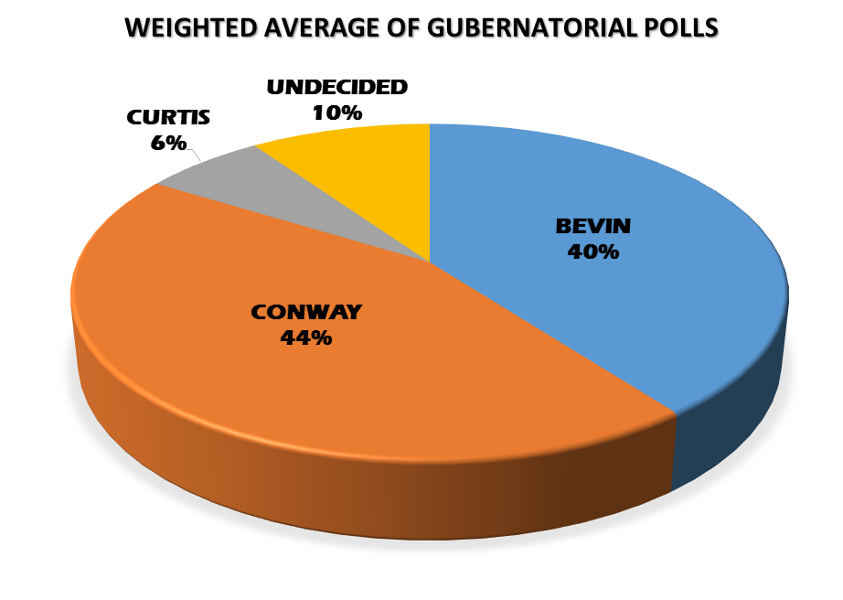 Kentucky's race for governor: Latest poll still within error ...