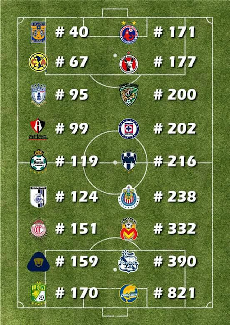 Ranking Mundial equipos mexicanos