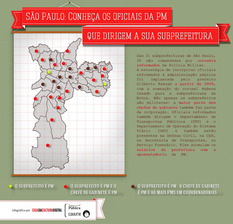 conheça os oficiais da PM que dirigem as subprefeituras de São Paulo