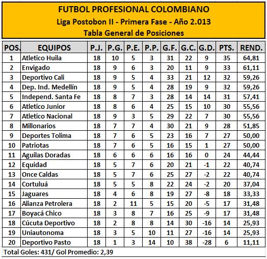 Tabla De Posiciones Futbol Colombiano 2016 | Calendar Template 2016