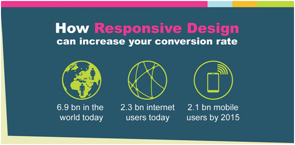 Responsive Design Can Effect Your Conversion Rate