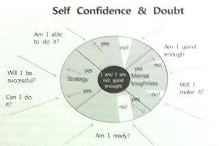 percaya diri atlet
