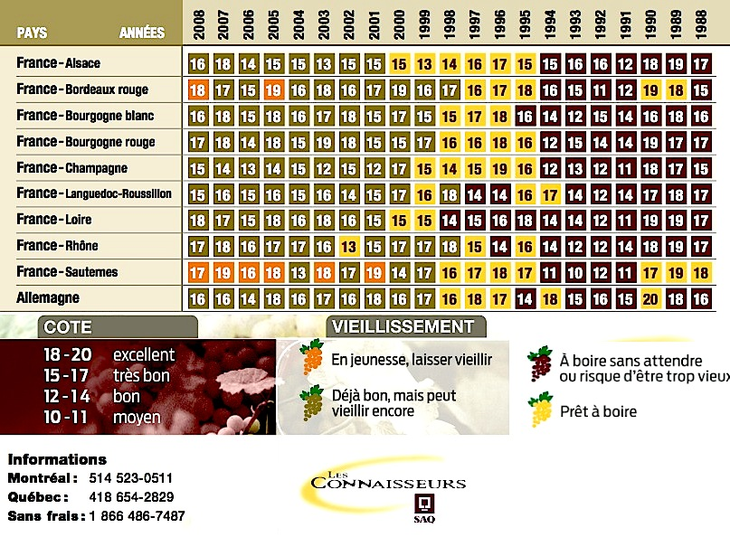 Célèbre Jack aime/Jack n'aime pas: Tableaux des millésimes (1998-2008) BM69