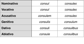 A las aladas almas de las rosas la tercera declinaci n latina for Consul consulis