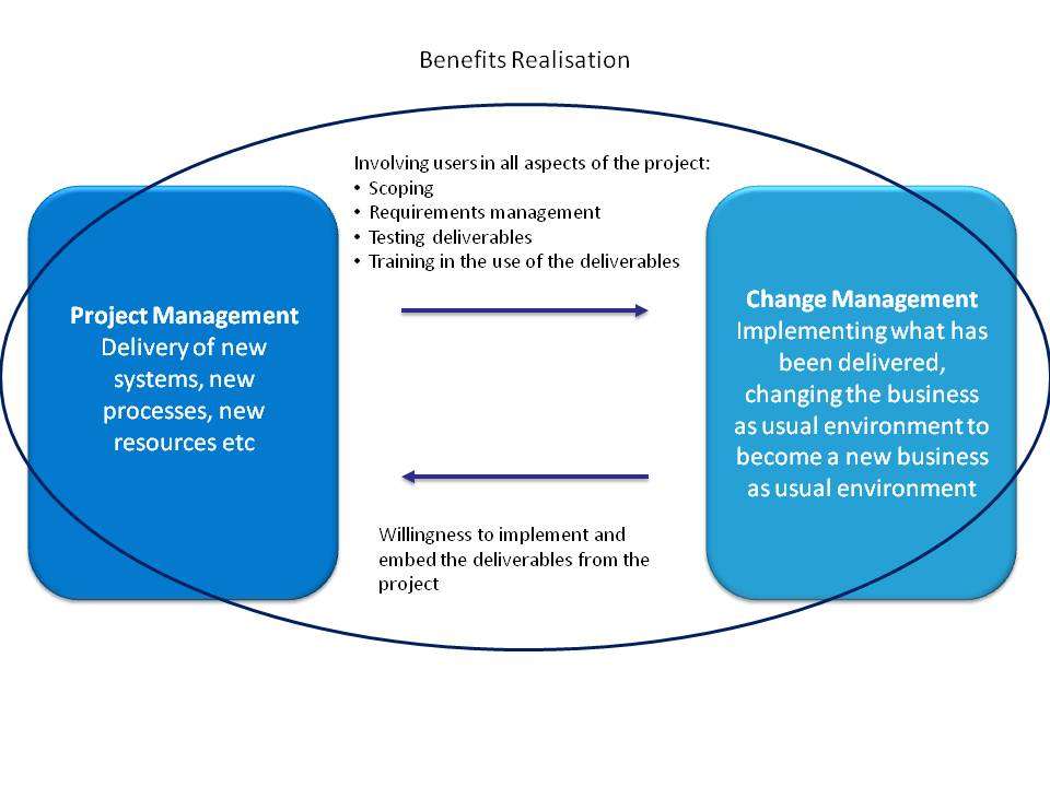 how to become a change manager