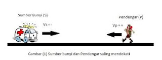 contoh soal efek doppler
