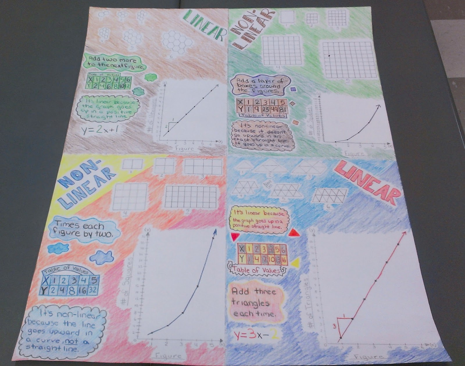 Everybody is a Genius Pattern Project – Patterns and Linear Functions Worksheet