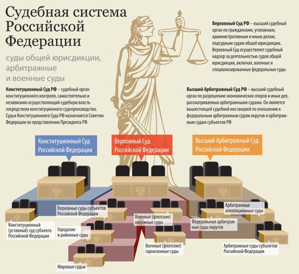скачать реферат виды конституции: