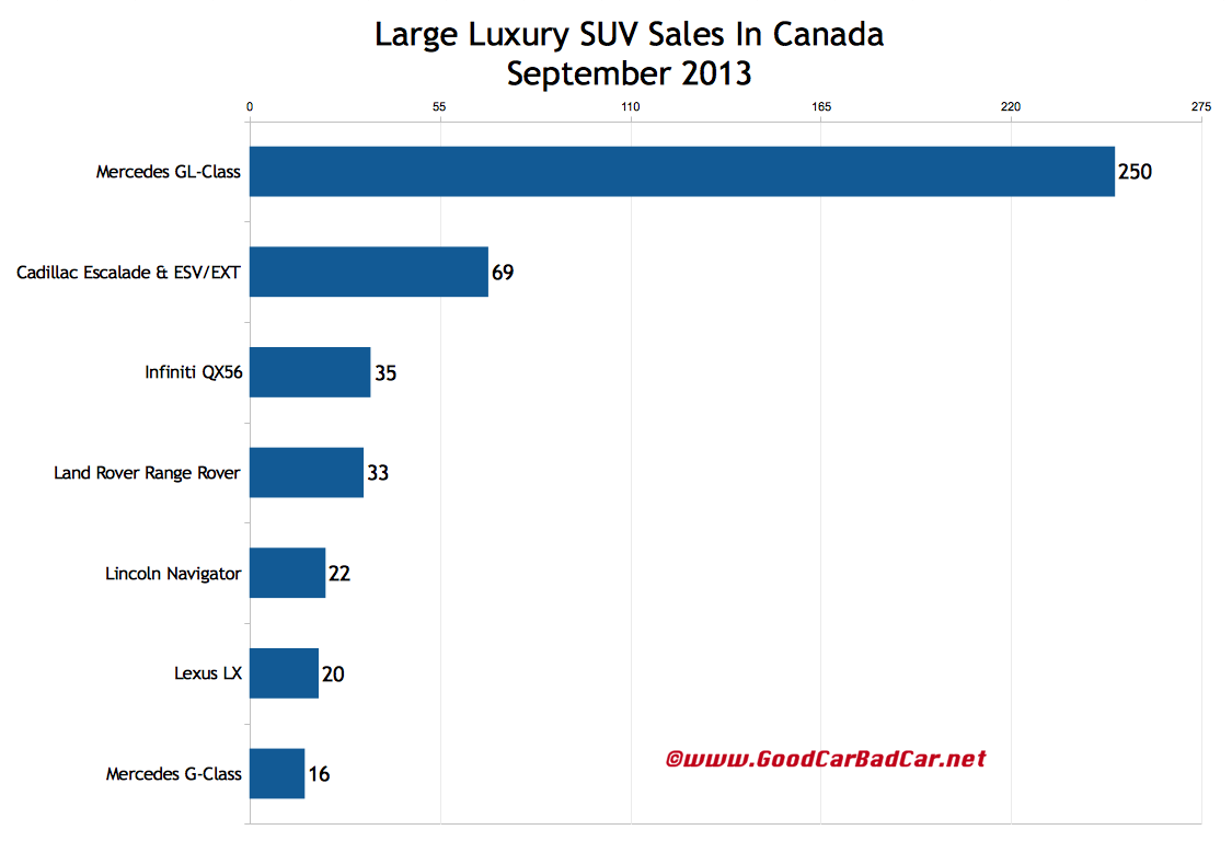 Canada large luxury suv sales chart september 2013