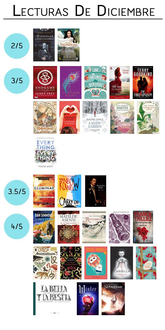 Resumen libros leídos diciembre 2015