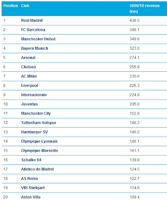 Top 20 richest football clubs