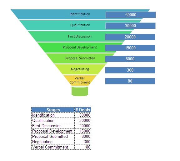 Excel VBA Codes & Macros: Create Sales Funnel Using Shapes In Excel