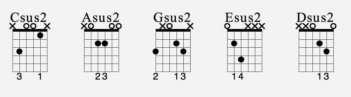 GUITAR CHORDS - PT.7 - SUS2 CHORDS | JS MUSIC SCHOOL