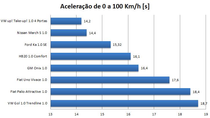 Volkswagen up! 2016 x Ford Ka 1.0 - desempenho