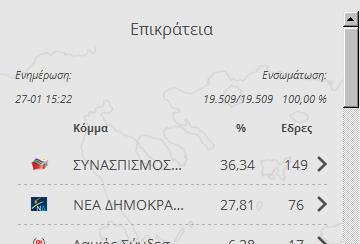 Τελικά αποτελέσματα εκλογών 2015:
